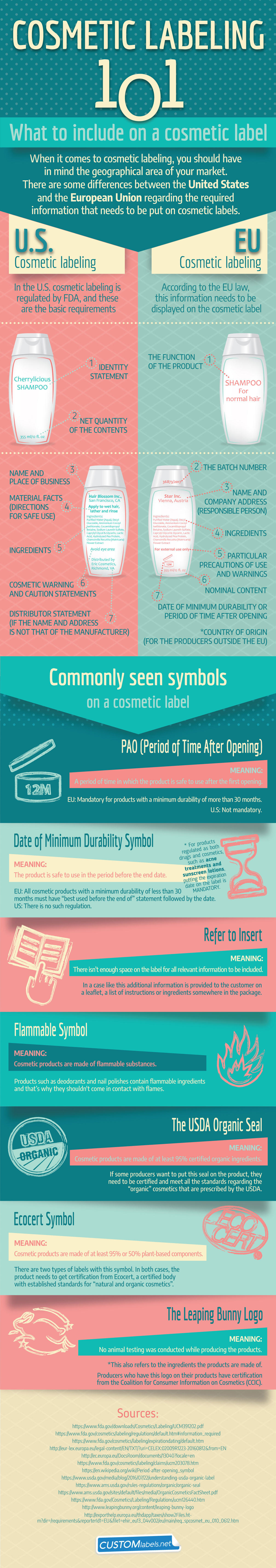 Cosmetic Labeling 101: What to Include When Launching Your Product