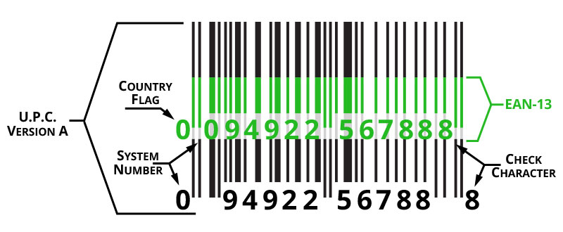 Difference between UPC and EAN barcodes